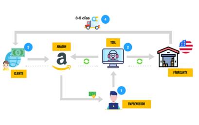 E-commerce, crecimiento exponencial de tu negocio.